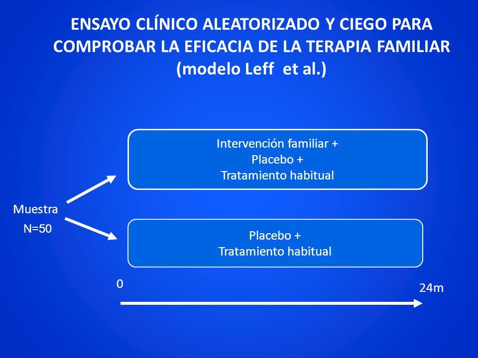 0 24m Muestra Intervención familiar + Placebo + Tratamiento habitual Placebo + Tratamiento habitual ENSAYO CLÍNICO ALEATORIZADO Y CIEGO PARA COMPROBAR