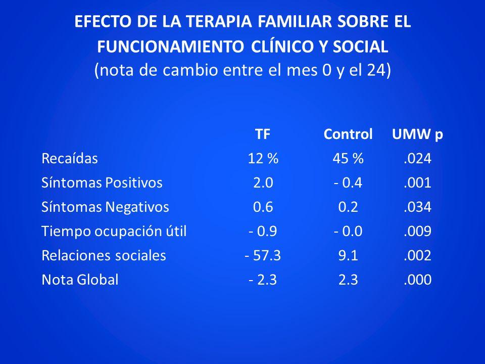 EFECTO DE LA TERAPIA FAMILIAR SOBRE EL FUNCIONAMIENTO CLÍNICO Y SOCIAL (nota de cambio entre el mes 0 y el 24) TFControlUMW p Recaídas 12 %45 %.024 Sí