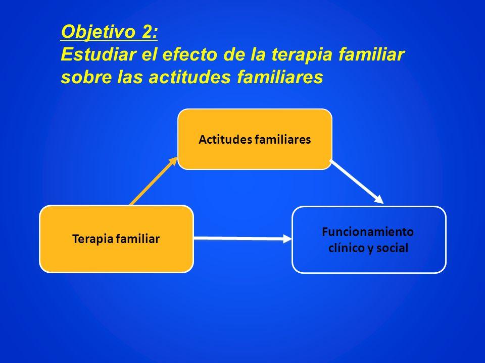 Actitudes familiares Funcionamiento clínico y social Terapia familiar Objetivo 2: Estudiar el efecto de la terapia familiar sobre las actitudes famili