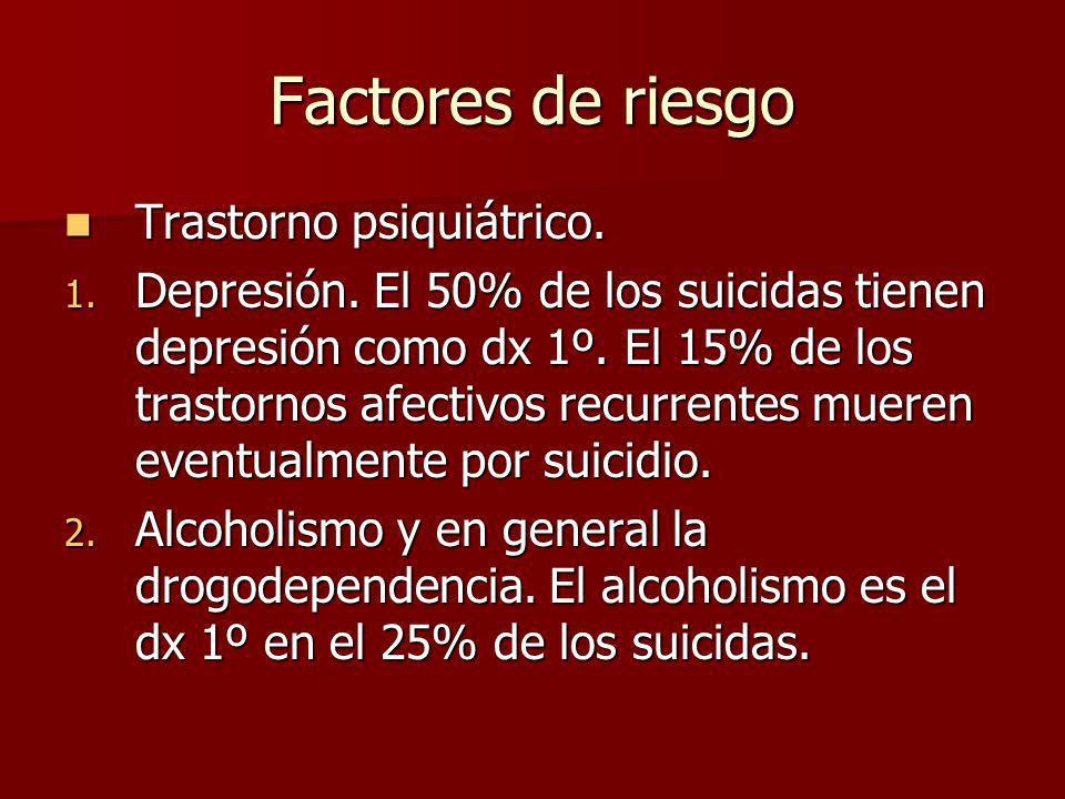 Factores de riesgo Trastorno psiquiátrico. Trastorno psiquiátrico. 1. Depresión. El 50% de los suicidas tienen depresión como dx 1º. El 15% de los tra