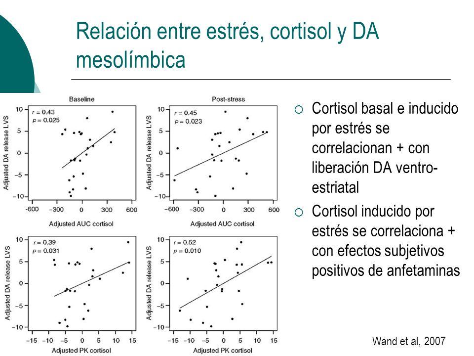 Relación entre estrés, cortisol y DA mesolímbica Cortisol basal e inducido por estrés se correlacionan + con liberación DA ventro- estriatal Cortisol