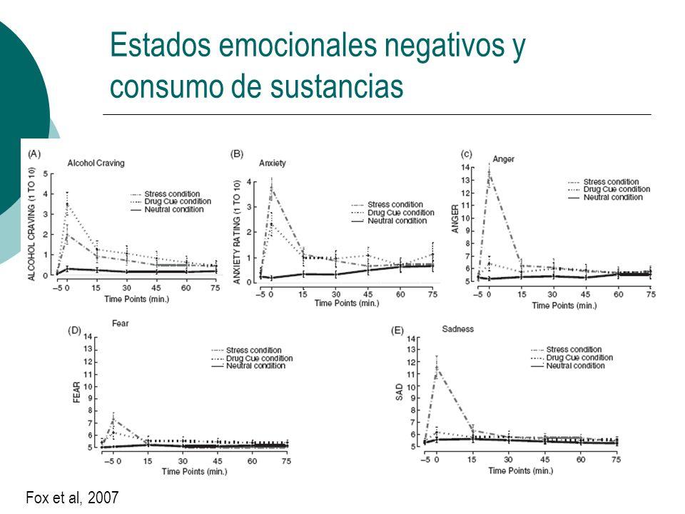 Estados emocionales negativos y consumo de sustancias Fox et al, 2007