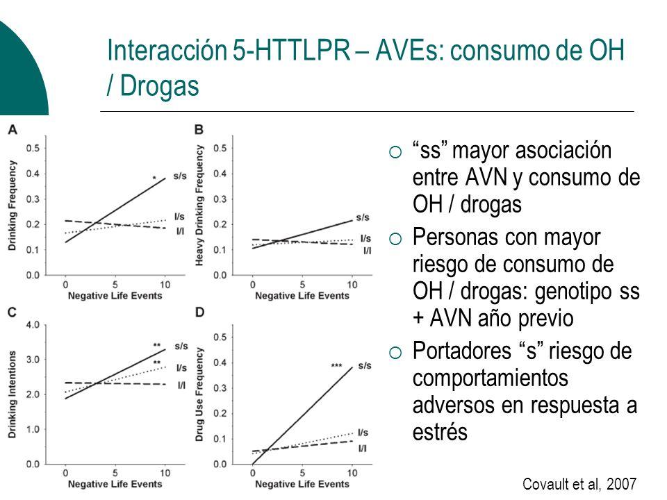 Interacción 5-HTTLPR – AVEs: consumo de OH / Drogas ss mayor asociación entre AVN y consumo de OH / drogas Personas con mayor riesgo de consumo de OH