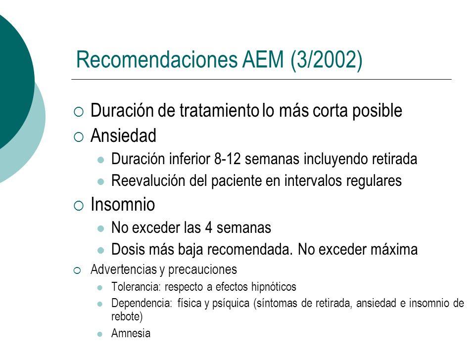 Recomendaciones AEM (3/2002) Duración de tratamiento lo más corta posible Ansiedad Duración inferior 8-12 semanas incluyendo retirada Reevalución del