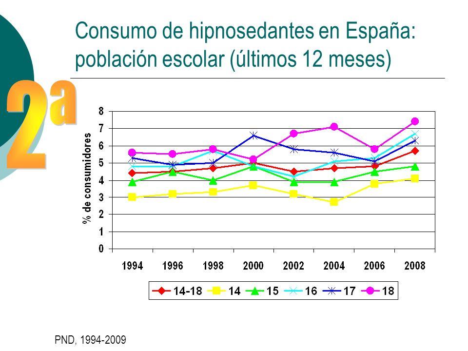 Consumo de hipnosedantes en España: población escolar (últimos 12 meses) PND, 1994-2009