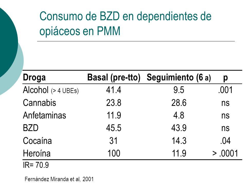 Consumo de BZD en dependientes de opiáceos en PMM Droga Alcohol (> 4 UBEs) Cannabis Anfetaminas BZD Cocaína Heroína Basal (pre-tto) 41.4 23.8 11.9 45.