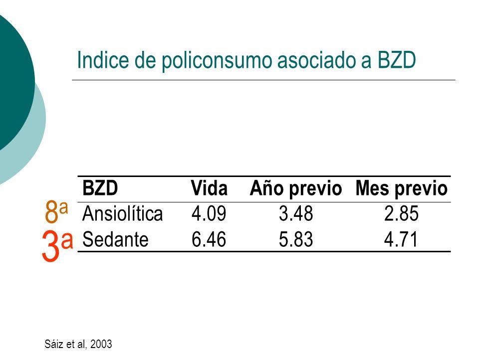 Indice de policonsumo asociado a BZD BZD Ansiolítica Sedante Vida 4.09 6.46 Año previo 3.48 5.83 Mes previo 2.85 4.71 Sáiz et al, 2003 3a3a 8a8a