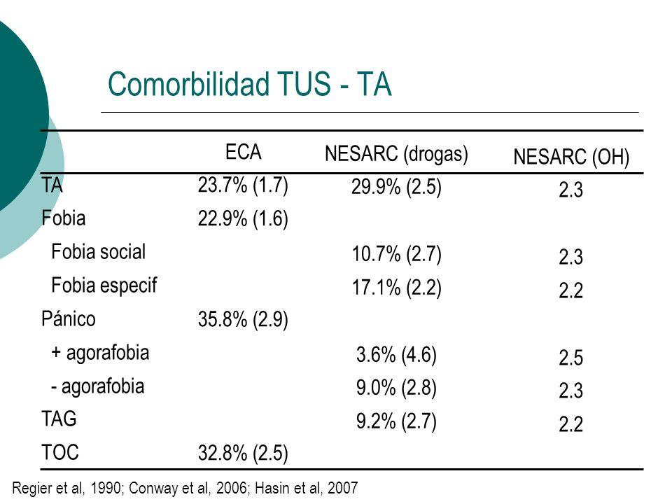 Comorbilidad TUS - TA TA Fobia Fobia social Fobia especif Pánico + agorafobia - agorafobia TAG TOC ECA 23.7% (1.7) 22.9% (1.6) 35.8% (2.9) 32.8% (2.5)