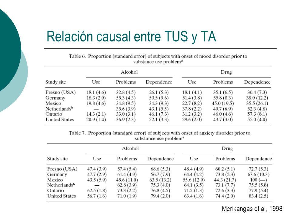 Agenda Aspectos epidemiológicos Factores causales comunes Aspectos terapéuticos
