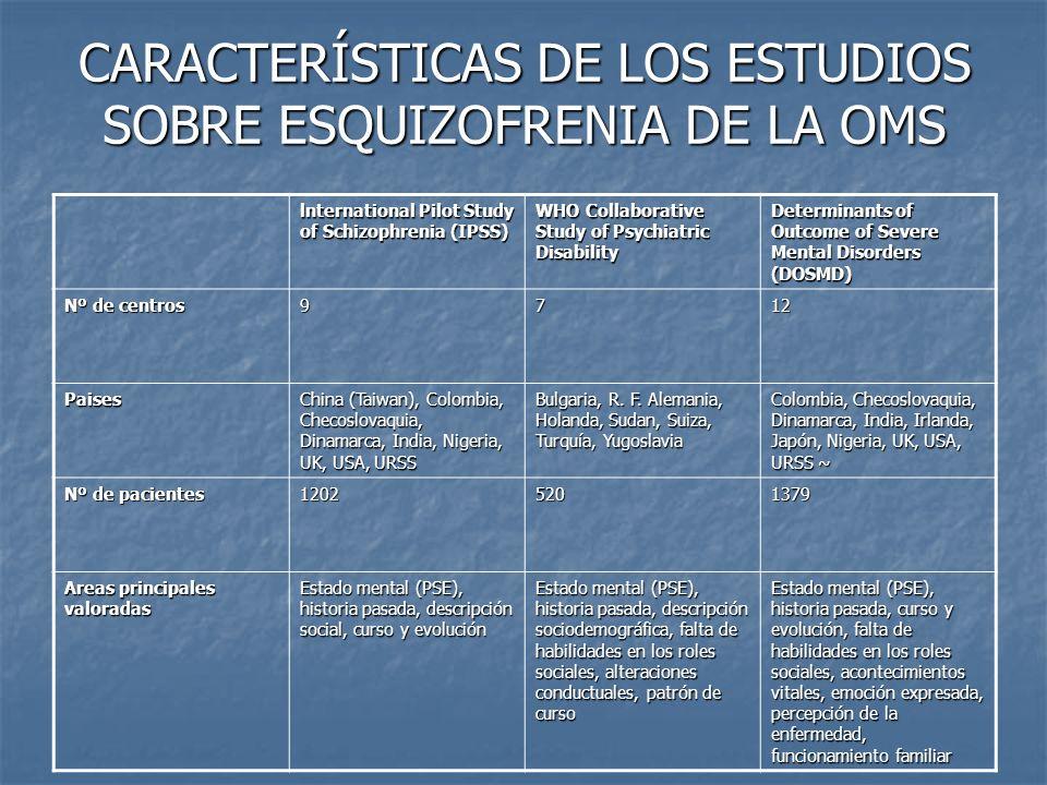 CARACTERÍSTICAS DE LOS ESTUDIOS SOBRE ESQUIZOFRENIA DE LA OMS lnternational Pilot Study of Schizophrenia (IPSS) WHO Collaborative Study of Psychiatric