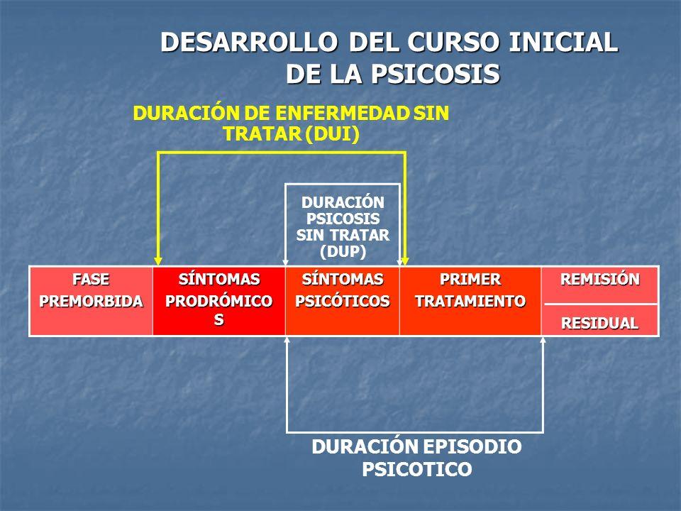 DESARROLLO DEL CURSO INICIAL DE LA PSICOSIS FASEPREMORBIDASÍNTOMAS PRODRÓMICO S SÍNTOMASPSICÓTICOSPRIMERTRATAMIENTOREMISIÓNRESIDUAL DURACIÓN DE ENFERM