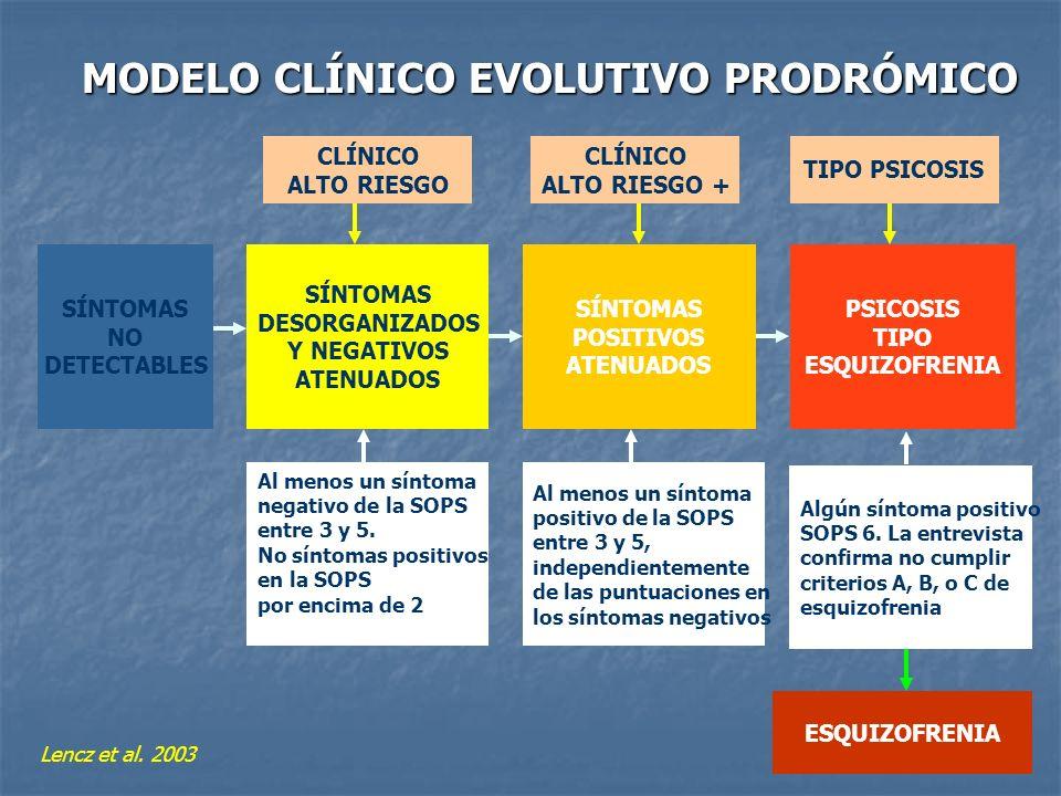 MODELO CLÍNICO EVOLUTIVO PRODRÓMICO SÍNTOMAS NO DETECTABLES SÍNTOMAS DESORGANIZADOS Y NEGATIVOS ATENUADOS SÍNTOMAS POSITIVOS ATENUADOS PSICOSIS TIPO E