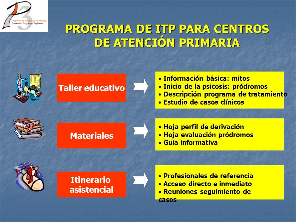 PROGRAMA DE ITP PARA CENTROS DE ATENCIÓN PRIMARIA Taller educativo Materiales Itinerario asistencial Información básica: mitos Inicio de la psicosis:
