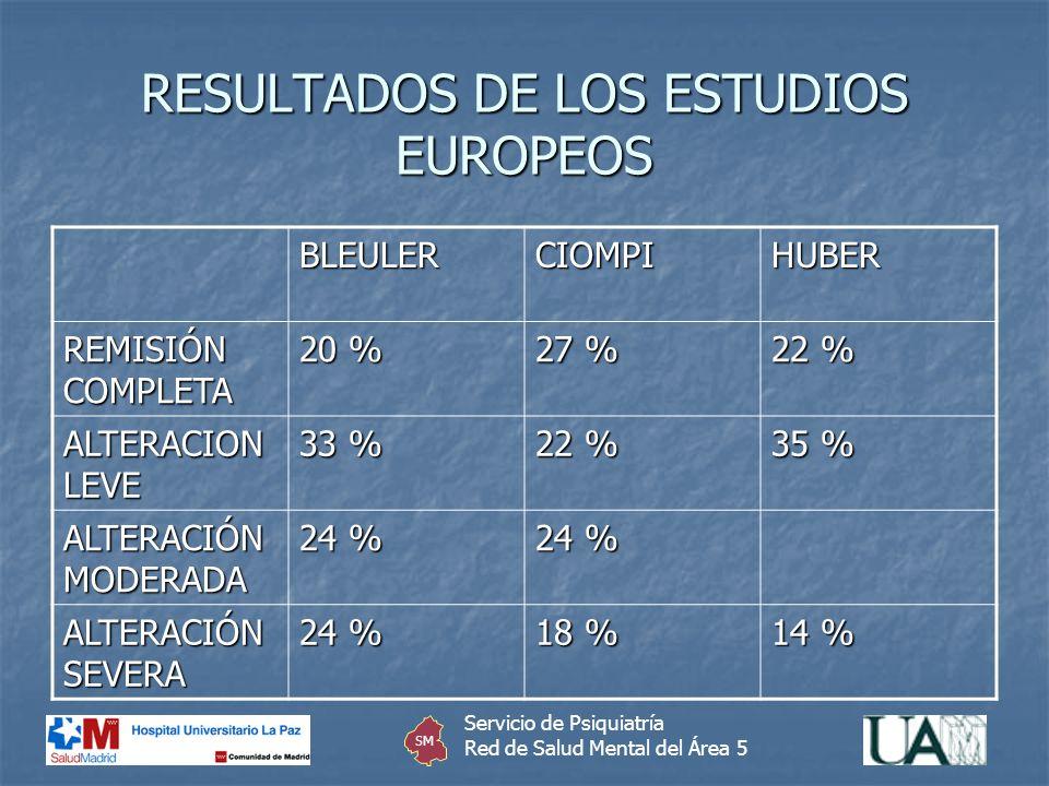 RESULTADOS DE LOS ESTUDIOS EUROPEOS BLEULERCIOMPIHUBER REMISIÓN COMPLETA 20 % 27 % 22 % ALTERACION LEVE 33 % 22 % 35 % ALTERACIÓN MODERADA 24 % ALTERA