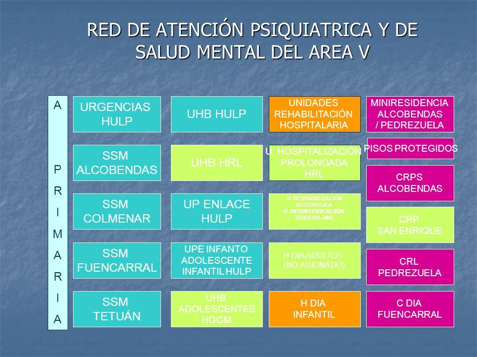 RED DE ATENCIÓN PSIQUIATRICA Y DE SALUD MENTAL DEL AREA V A PRIMARIAA PRIMARIA MINIRESIDENCIA ALCOBENDAS / PEDREZUELA CRPS ALCOBENDAS CRP SAN ENRIQUE