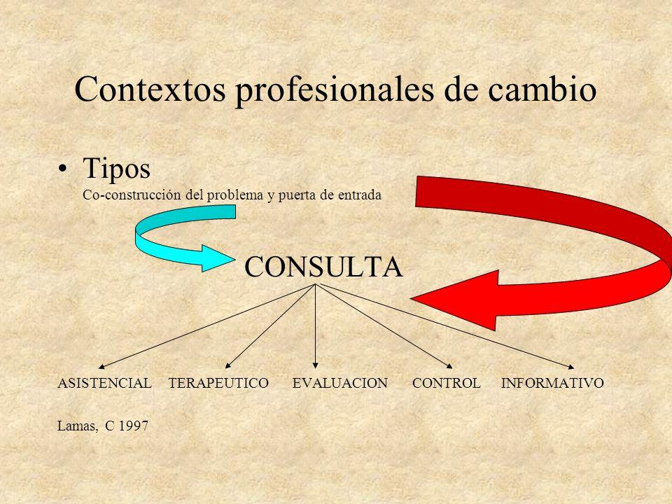 Definición de contexto de cambio Marco-resultado de un acuerdo que: Se establece entre clientes y profesional Permite dar significado a una serie de i