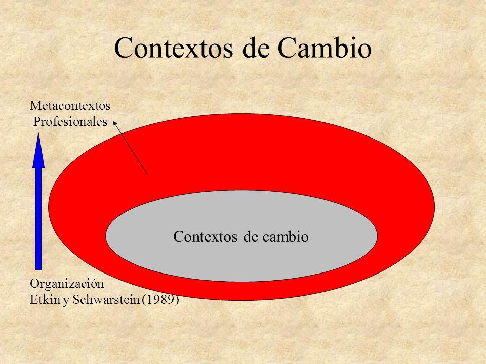 Contextos de Cambio Metacontexto o contexto institucional Análisis de la demanda Contextos de colaboración
