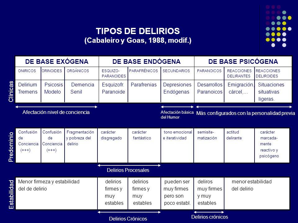 TIPOS DE DELIRIOS (Cabaleiro y Goas, 1988, modif.) DE BASE EXÓGENADE BASE ENDÓGENADE BASE PSICÓGENA ONIRICOS ORINOIDES ORGÁNICOSESQUIZO- PARAFRÉNICOS