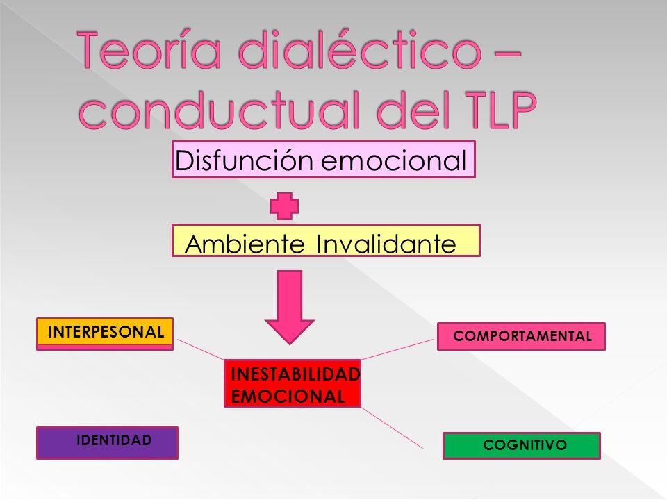 Disfunción emocional INESTABILIDAD EMOCIONAL COMPORTAMENTAL COGNITIVO INTERPESONAL IDENTIDAD Ambiente Invalidante
