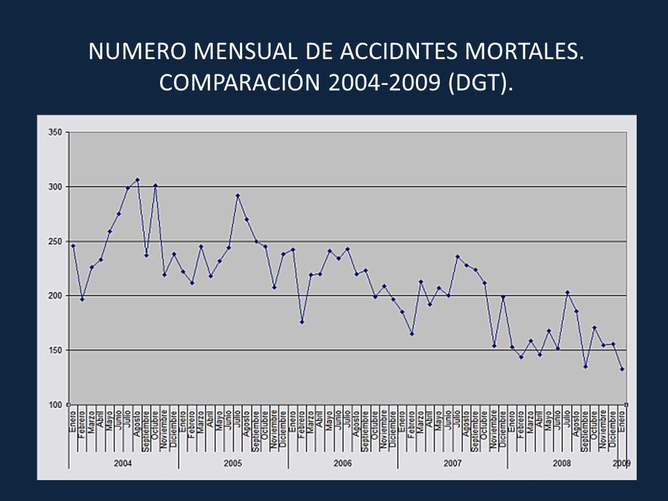 NUMERO MENSUAL DE ACCIDNTES MORTALES. COMPARACIÓN 2004-2009 (DGT).