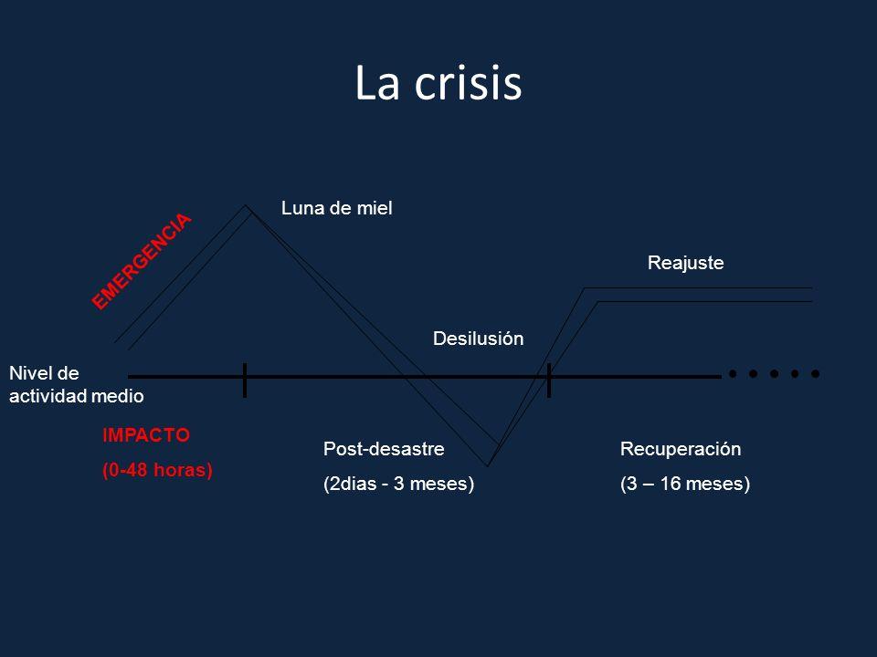 La crisis Luna de miel EMERGENCIA Desilusión Reajuste Nivel de actividad medio IMPACTO (0-48 horas) Post-desastre (2dias - 3 meses) Recuperación (3 –