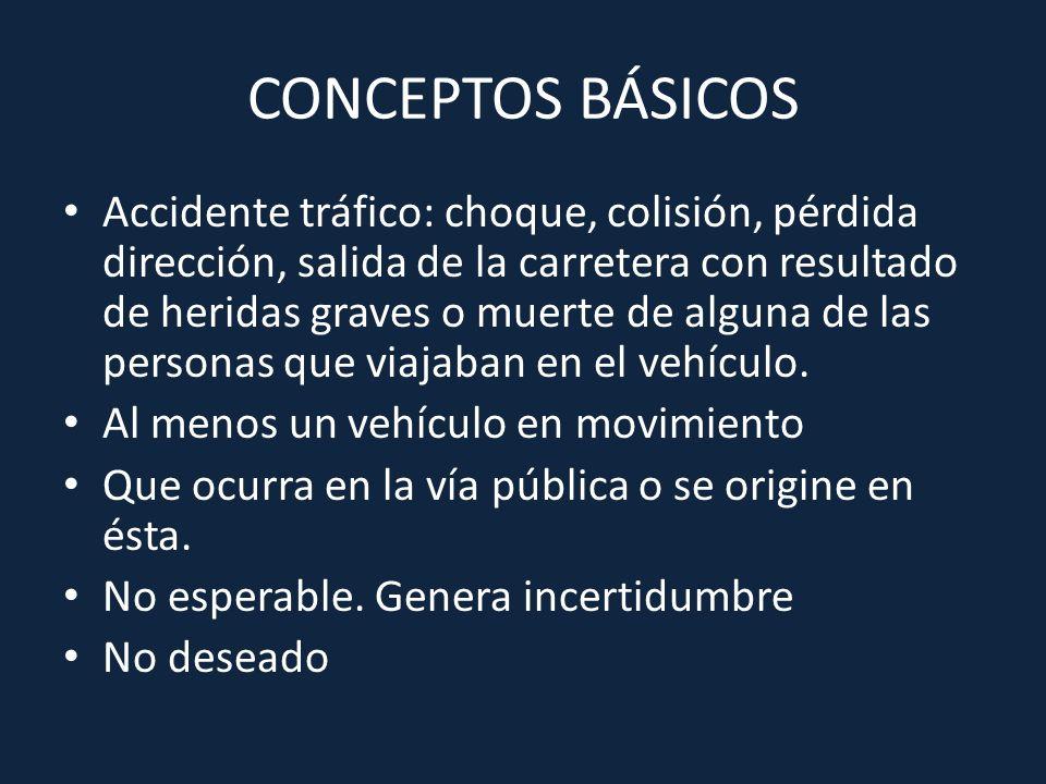 CONCEPTOS BÁSICOS Accidente tráfico: choque, colisión, pérdida dirección, salida de la carretera con resultado de heridas graves o muerte de alguna de