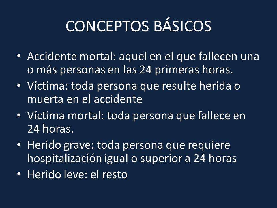 CONCEPTOS BÁSICOS Accidente mortal: aquel en el que fallecen una o más personas en las 24 primeras horas. Víctima: toda persona que resulte herida o m