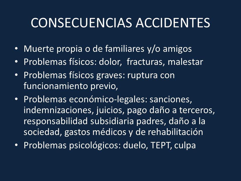 CONSECUENCIAS ACCIDENTES Muerte propia o de familiares y/o amigos Problemas físicos: dolor, fracturas, malestar Problemas físicos graves: ruptura con