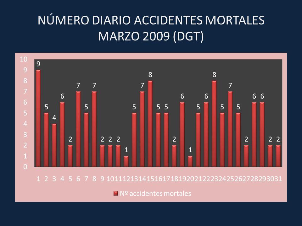 NÚMERO DIARIO VÍCTIMAS MORTALES MARZO 2009 (DGT)