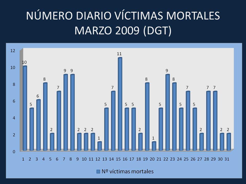Numero de accidentes mortales mensuales. Comparación entre el año 2008-2009 (DGT).