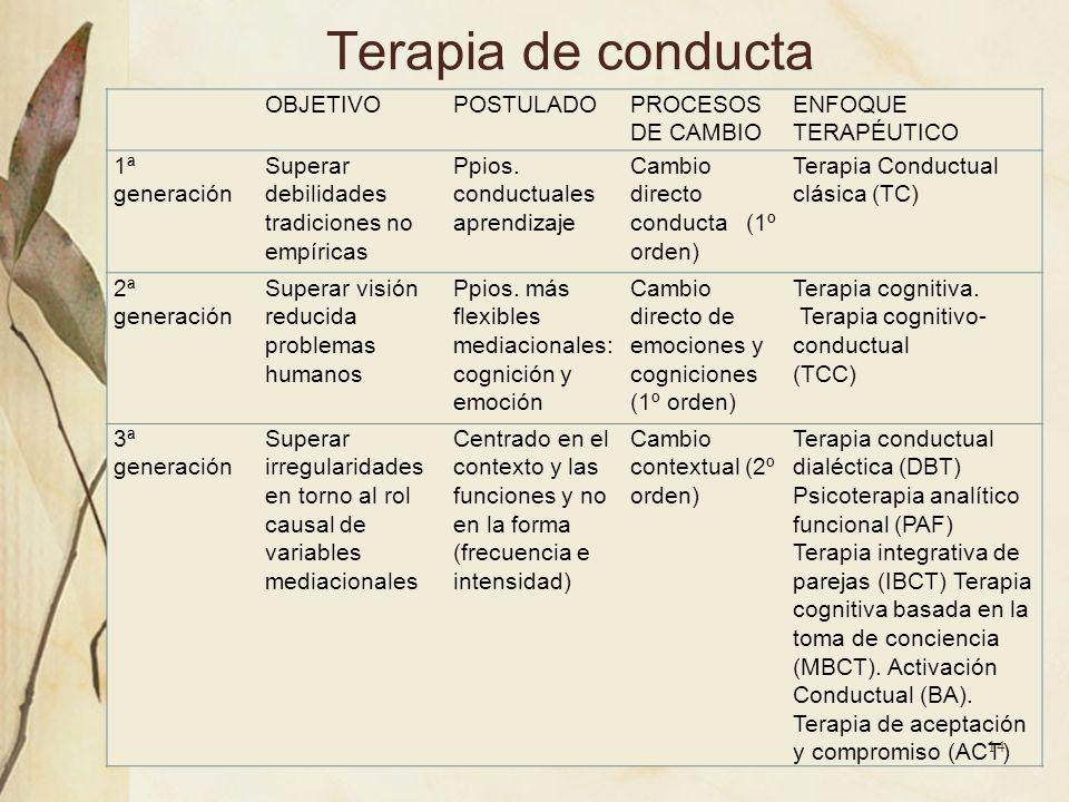 Terapia de conducta OBJETIVOPOSTULADOPROCESOS DE CAMBIO ENFOQUE TERAPÉUTICO 1ª generación Superar debilidades tradiciones no empíricas Ppios. conductu