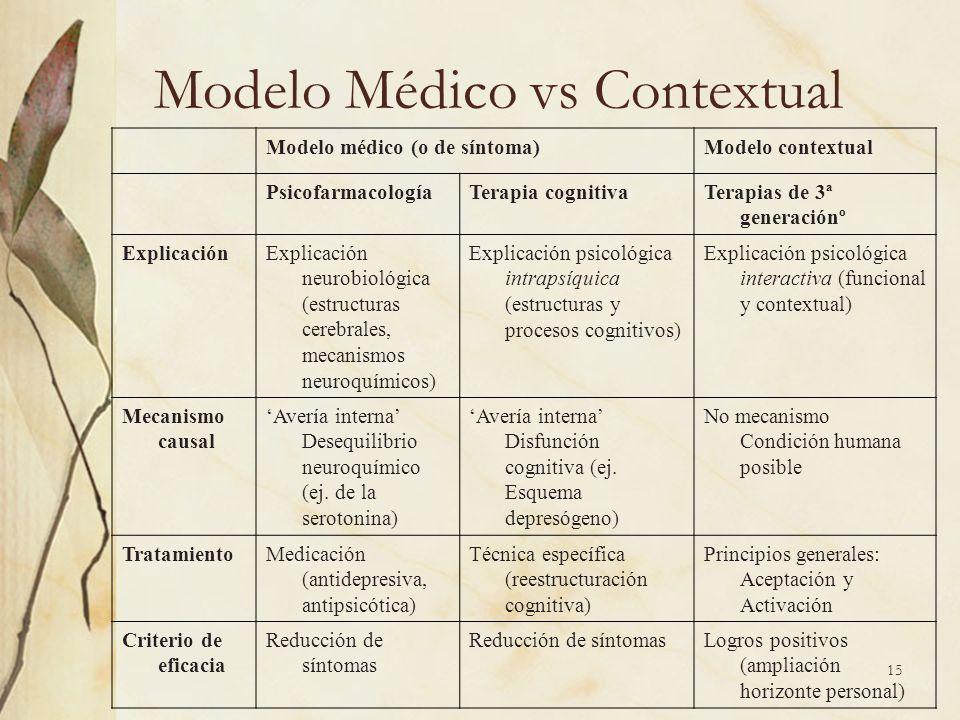 Modelo Médico vs Contextual Modelo médico (o de síntoma)Modelo contextual PsicofarmacologíaTerapia cognitivaTerapias de 3ª generaciónº ExplicaciónExpl