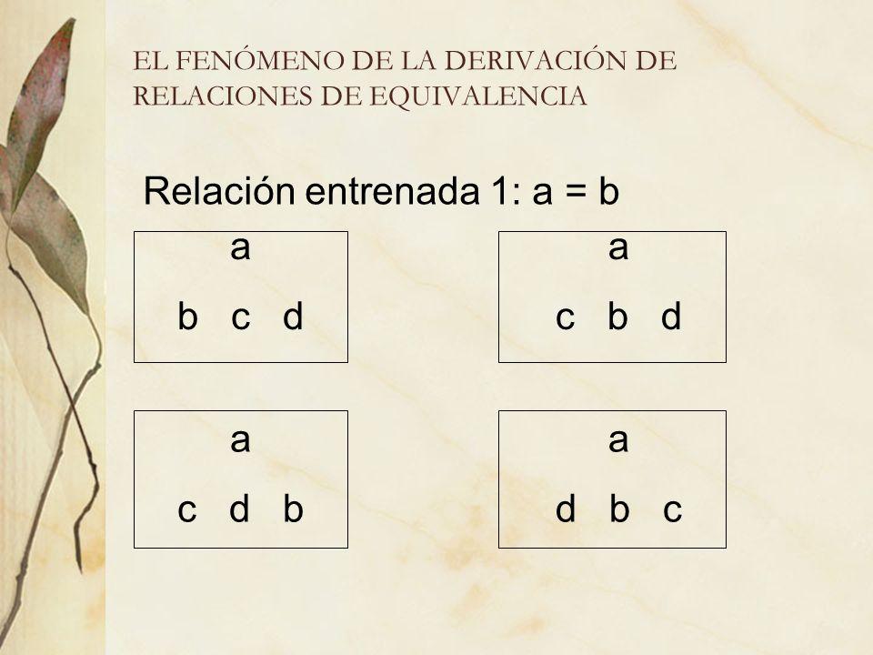 EL FENÓMENO DE LA DERIVACIÓN DE RELACIONES DE EQUIVALENCIA a c d b a b c d a c b d a d b c Relación entrenada 1: a = b