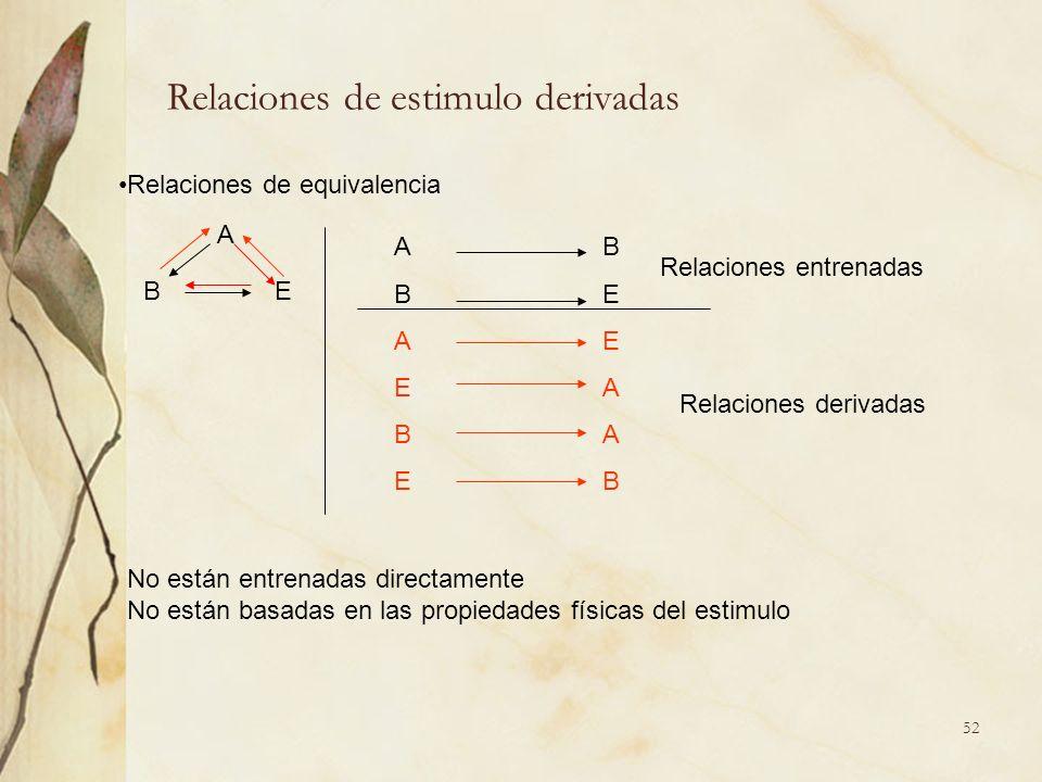 Relaciones de estimulo derivadas A BE A B BE AE EA BA EB Relaciones de equivalencia Relaciones entrenadas Relaciones derivadas No están entrenadas dir