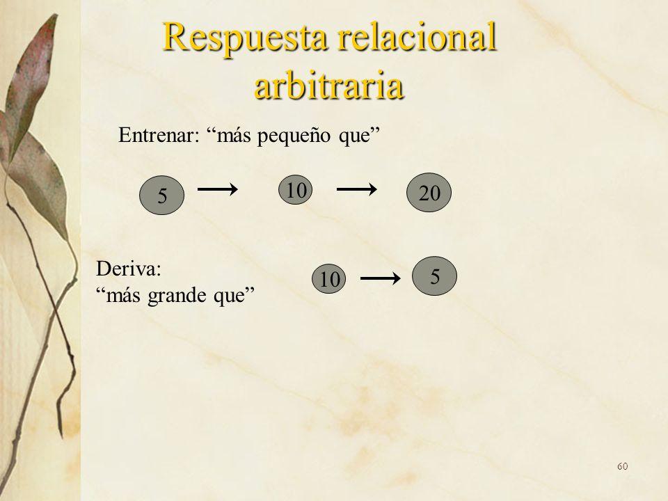 Respuesta relacional arbitraria Entrenar: más pequeño que 5 10 20 Deriva: más grande que 10 5 60
