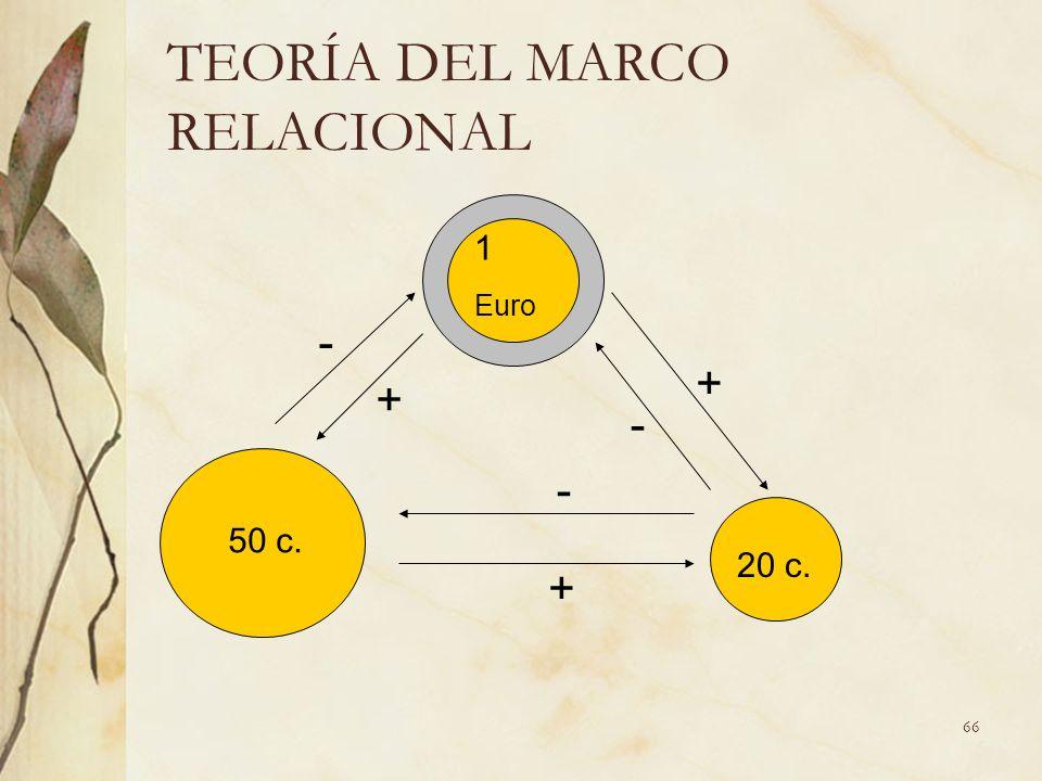 TEORÍA DEL MARCO RELACIONAL - + - + + 1 Euro - 50 c. 20 c. 66