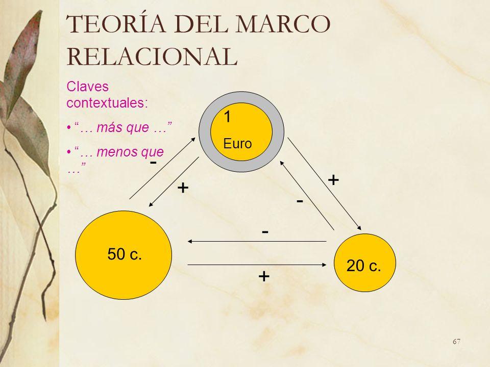 67 TEORÍA DEL MARCO RELACIONAL - + - + + 1 Euro - 50 c. 20 c. Claves contextuales: … más que … … menos que …