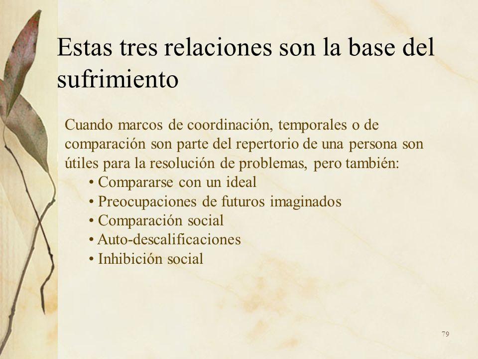 Estas tres relaciones son la base del sufrimiento Cuando marcos de coordinación, temporales o de comparación son parte del repertorio de una persona s