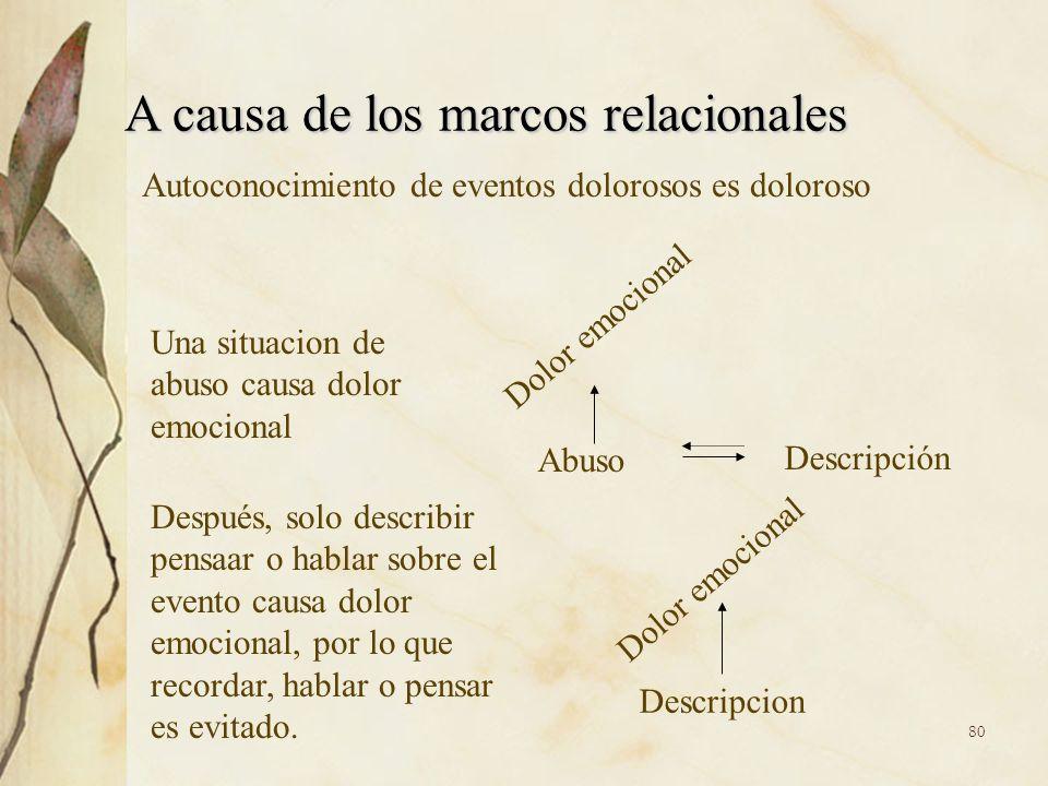 A causa de los marcos relacionales Autoconocimiento de eventos dolorosos es doloroso Abuso Dolor emocional Descripción Descripcion Dolor emocional Una