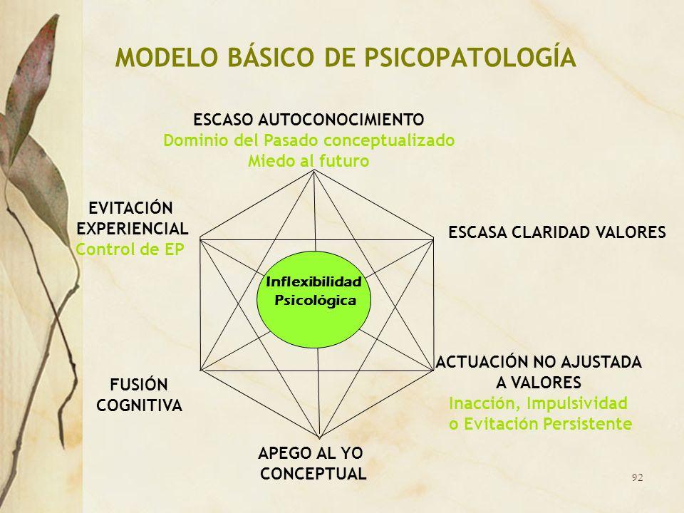 MODELO BÁSICO DE PSICOPATOLOGÍA ESCASO AUTOCONOCIMIENTO Dominio del Pasado conceptualizado Miedo al futuro ACTUACIÓN NO AJUSTADA A VALORES Inacción, I