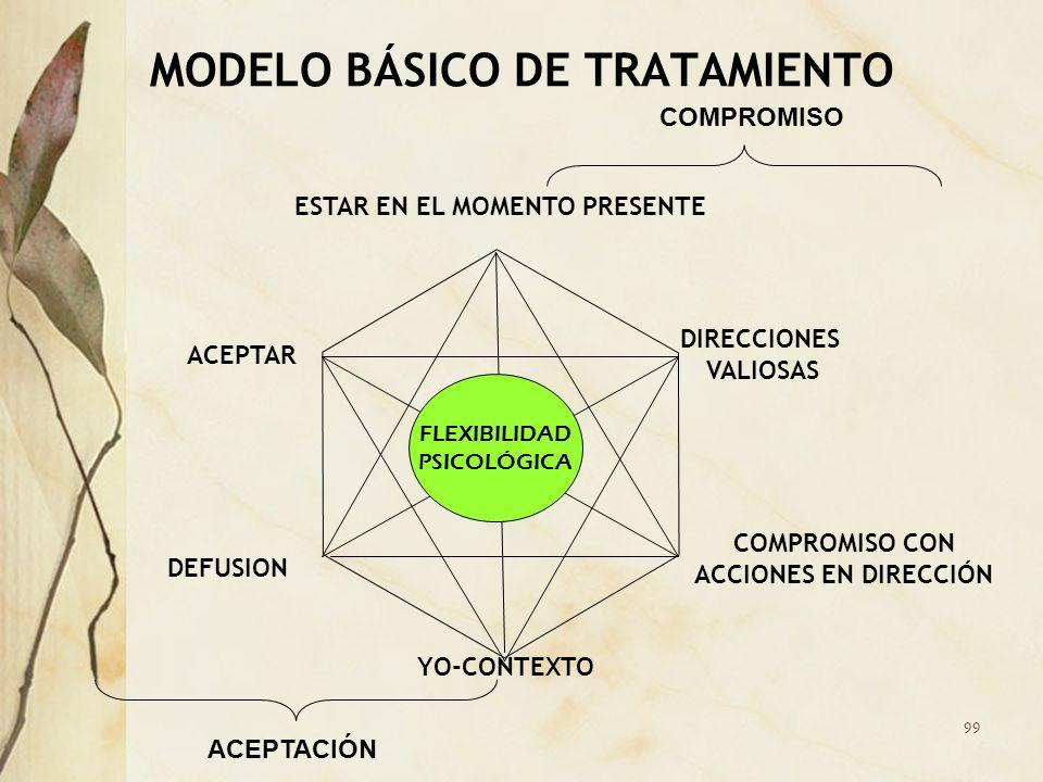 MODELO BÁSICO DE TRATAMIENTO ESTAR EN EL MOMENTO PRESENTE COMPROMISO CON ACCIONES EN DIRECCIÓN DIRECCIONES VALIOSAS YO-CONTEXTO ACEPTAR DEFUSION FLEXI