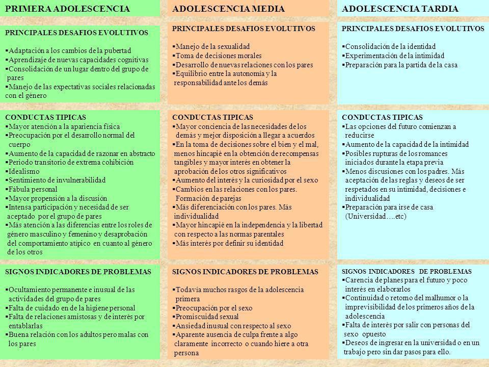 PRIMERA ADOLESCENCIAADOLESCENCIA MEDIAADOLESCENCIA TARDIA PRINCIPALES DESAFIOS EVOLUTIVOS Adaptación a los cambios de la pubertad Aprendizaje de nueva
