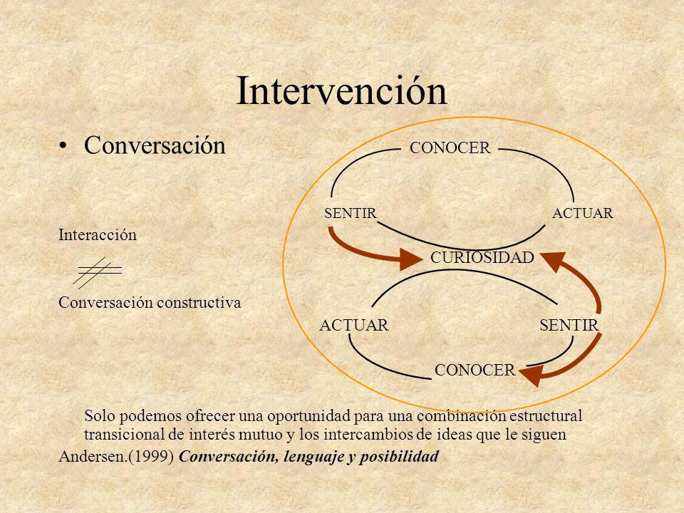 Intervención Conversación CONOCER SENTIR ACTUAR Interacción CURIOSIDAD Conversación constructiva ACTUAR SENTIR CONOCER Solo podemos ofrecer una oportu