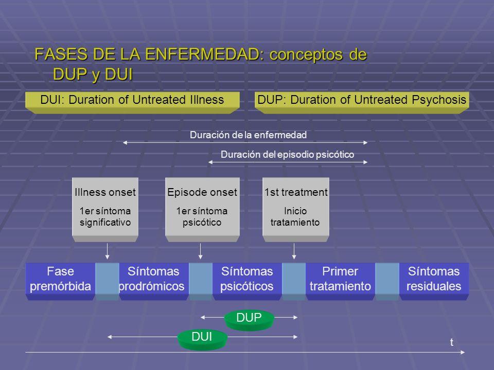FASES DE LA ENFERMEDAD: conceptos de DUP y DUI Fase premórbida Síntomas prodrómicos Síntomas residuales Síntomas psicóticos Primer tratamiento DUI: Du
