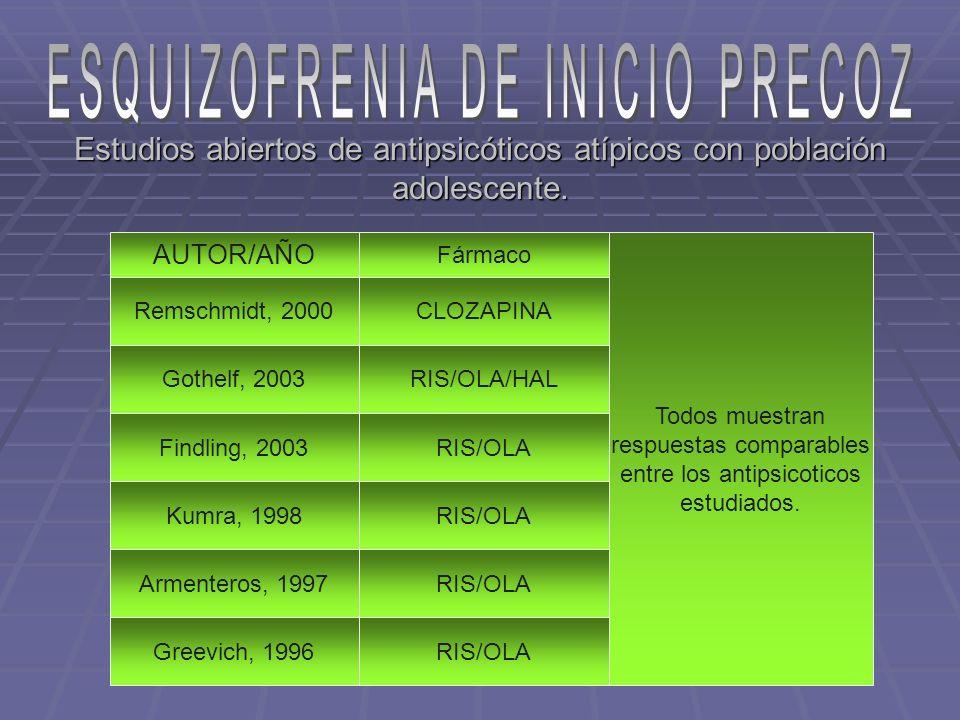 Estudios abiertos de antipsicóticos atípicos con población adolescente. AUTOR/AÑO Remschmidt, 2000 Gothelf, 2003 Findling, 2003 Kumra, 1998 Armenteros