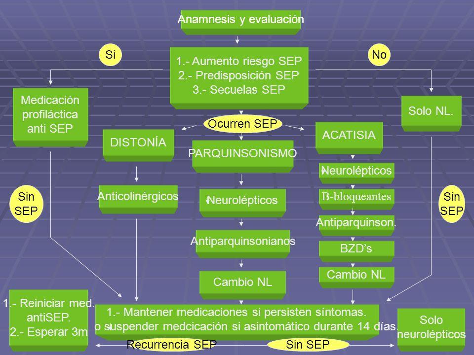 Anamnesis y evaluación 1.- Aumento riesgo SEP 2.- Predisposición SEP 3.- Secuelas SEP PARQUINSONISMO DISTONÍA ACATISIA Medicación profiláctica anti SE