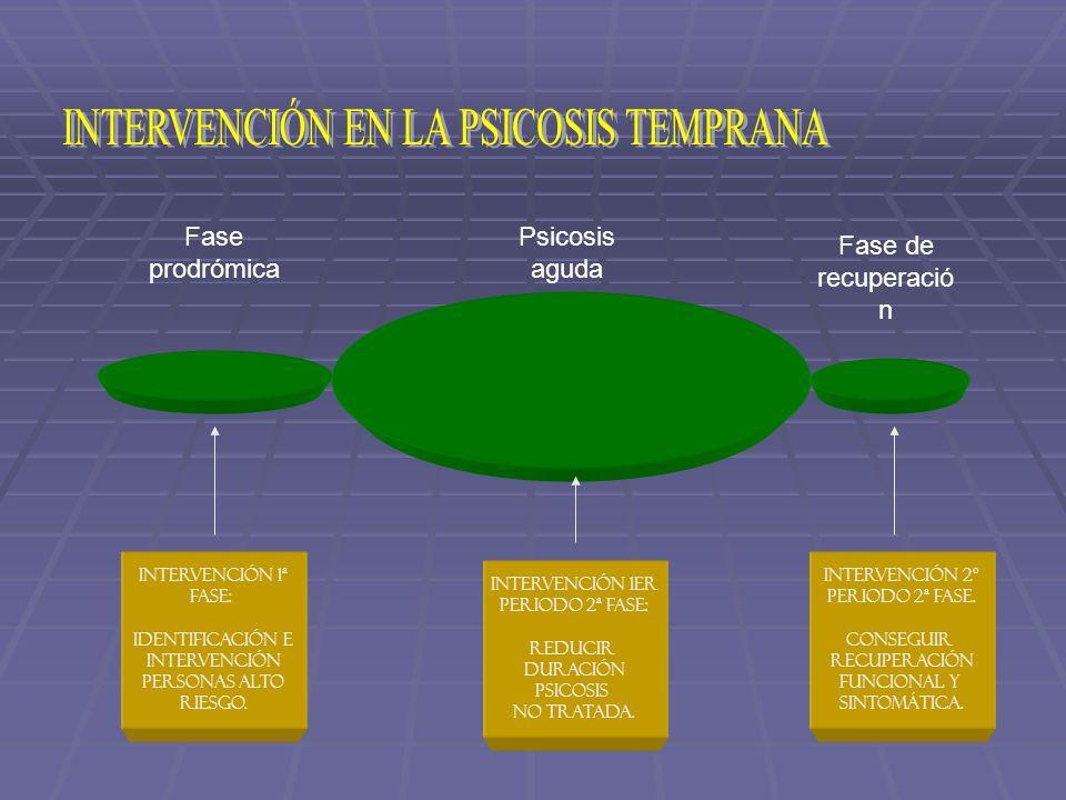 Intervención 1ª FaSe: Identificación e Intervención Personas alto Riesgo. Intervención 2º Periodo 2ª fase. Conseguir Recuperación Funcional y sintomát