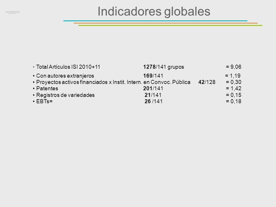 Indicadores globales Total Artículos ISI 2010+111278/141 grupos = 9,06 Con autores extranjeros 169/141 = 1,19 Proyectos activos financiados x Instit.