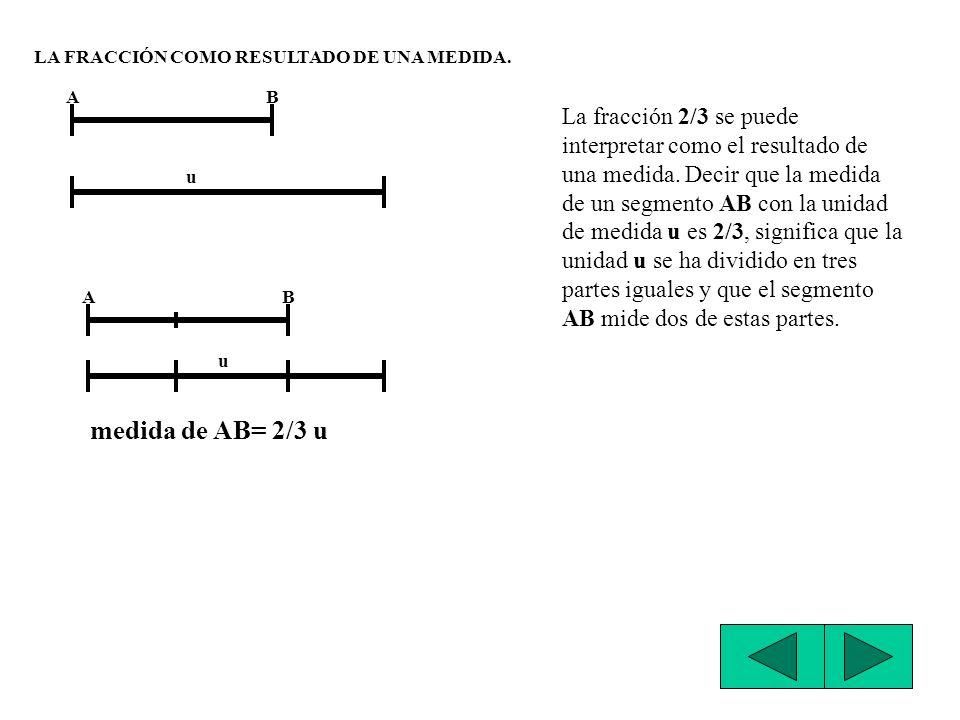 DIVERSAS INTERPRETACIONES DE UNA FRACCIÓN. LA FRACCIÓN COMO COCIENTE. La fracción 1/3 se puede interpretar como el cociente uno entre tres EJEMPLO: Si