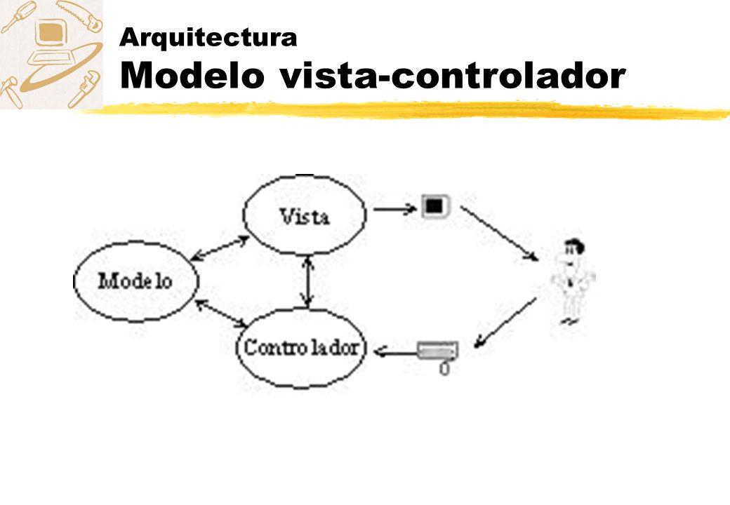Modelo vista controlador zModelo: El modelo refleja la estructura del modelo conceptual.
